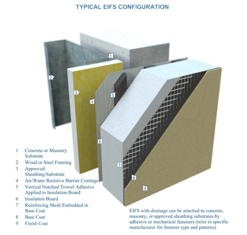 About Eifs Eima